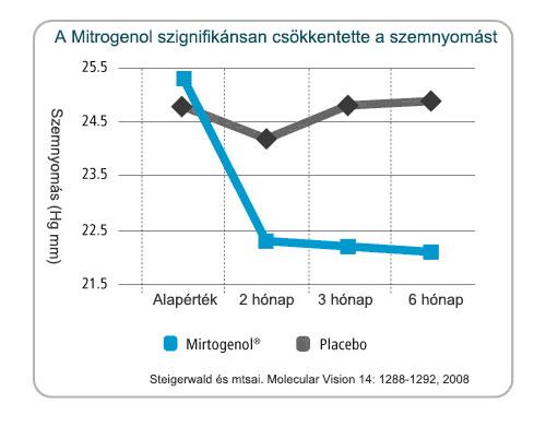 A Pycnogenol + fekete áfonya kivonat csökkentette a szemnyomást glaukomás betegeknél