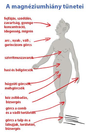 A magnéziumhiány tünetei
