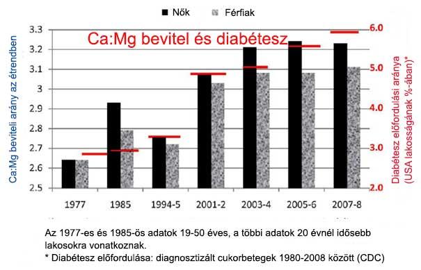 A magnéziumhiány a cukorbetegség kockázati tényezője