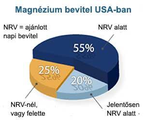 Az amerikaiak 75%-a magnéziumhiányosak