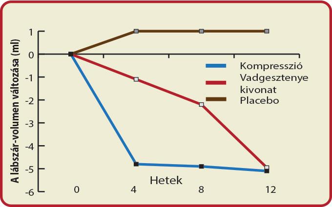 Venoptim_a vadgesztenye-kivonat hatékony terápia visszérbetegségben