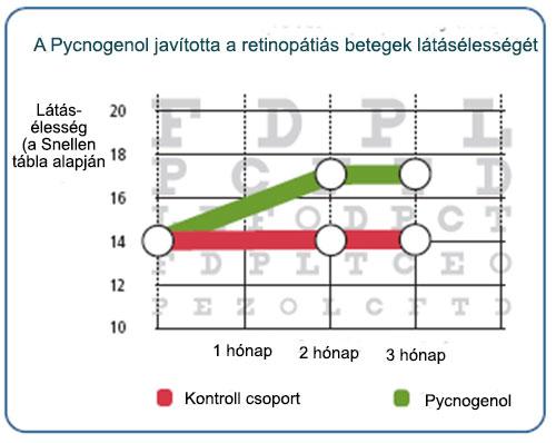 A Pycnogenol javította a látásélességet