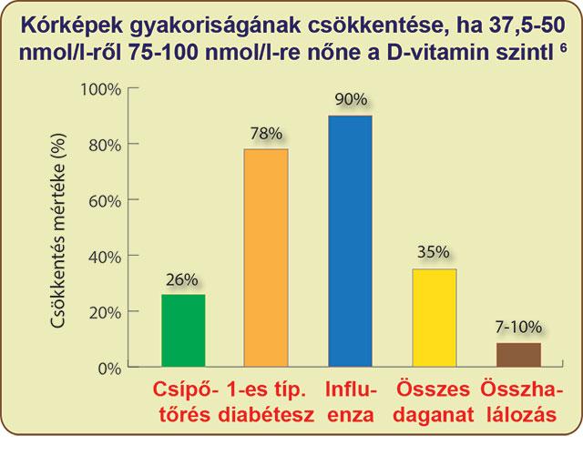 A D-vitaminszint növelésének látványos eredményei