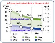 vércukorszint hipertóniában